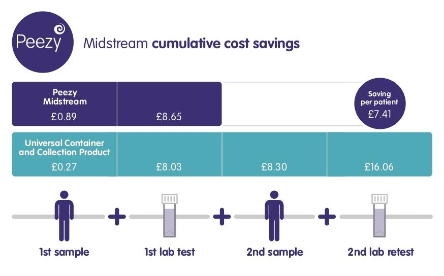 Peezy Midstream cost savings